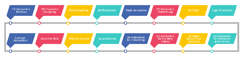 2D Animation Services in Pune | Osumare Marketing Solutions